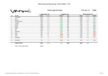 Lätt lastbil 2017-12 YTD