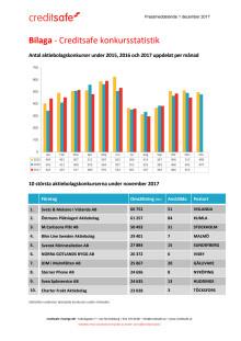 Bilaga - Creditsafe konkursstatistik november 2017