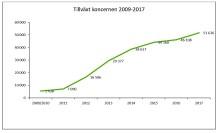 Framgångssagan fortsätter för Scandinavian Biopharma