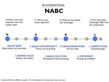 Testa din idé med NABC-modellen