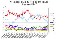 Extra väljarbarometer: Avståndet mellan blocken krymper och mittenpartierna ökar