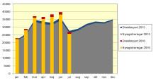 Nya bilar minskade med 2,3 procent