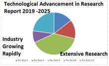 Retail (Point of Sale) POS Terminals Market Top Winning Strategies escalating at a CAGR of 5.8% during the forecast period from 2017 to 2025 with Panasonic Corporation, Ingenico, MICROS Systems, VeriFone Systems, NEC Corporation