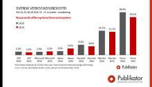 Svenska verkstäder byter ut Visma