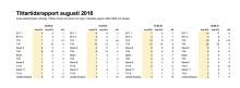 Tittartidsrapport augusti 2016