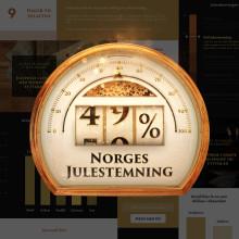 MatPrat måler julestemningen med Norsk Juleindeks