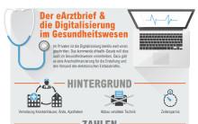 """Infografik: """"Der eArztbrief & die Digitalisierung im Gesundheitswesen"""""""