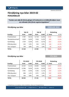 Försäljning nya bilar PB 2019-02