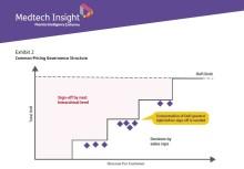 Drei Pricing-Hebel zur Steigerung des Gewinns: Fachartikelveröffentlichung auf weltweit führender MedTech-Plattform