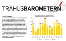 Trähusbarometern: Trots kraftig ökning av det totala bostadsbyggandet sjunker andelen småhus