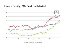 Swedish Private Equity IPOs - annual return of 8 %