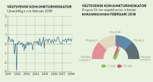 Borås företagare visar fortsatt optimism