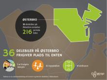 Delebiler kan skabe bedre byliv på Østerbro
