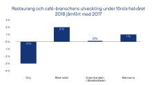 Restaurangerna i City tappade mot både malmarna och externhandeln under första halvåret 2018