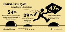 Työssä vaikuttamisen mahdollisuus ajaa Pohjoismaissa palkan edelle