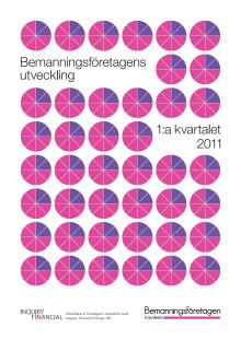 Omsättningsstatistik 1 kv 2011