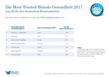 Die Most Trusted Brands Gesundheit 2017