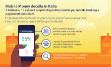 La Mobile Money, il denaro gestito da dispositivi mobili, decolla nel Bel Paese: 7 italiani su 10 usano il proprio dispositivo mobile - smartphone, tablet, wearable - per mobile banking, shopping e pagamenti quotidiani