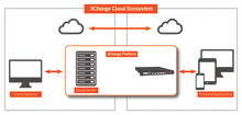 New XChange Cloud launched as dedicated solution for maritime file transfer and data sharing