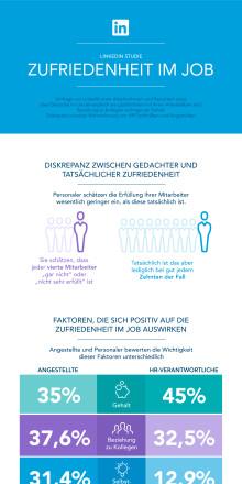 LinkedIn Personaler-Studie: Beziehung zu Kollegen wichtiger als Gehalt