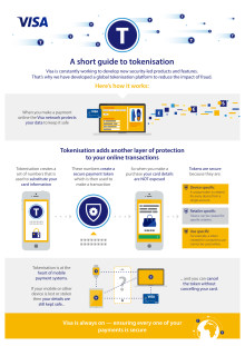 Infographic - A short guide to tokenisation
