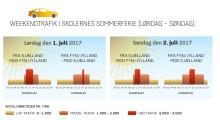Grafik: Weekenden 1. -2.  juli 2017