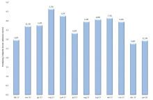 Starkt resultat för byggmaterialhandeln i januari