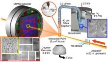Nytt sätt att analysera data från röntgenlaser