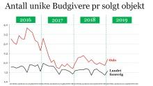 Boligmarkedet i januar - Sterk start på 2019