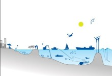 Ny rapport från HaV: Ökade krav på havet kräver planering för att undvika konflikter