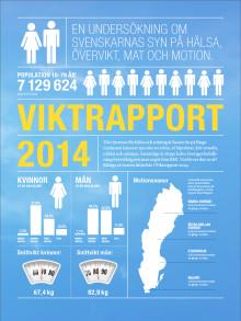 38 % av svenskarna uppger att de kommer gå upp i vikt i jul