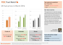 RAC Fuel Watch: March 2016 report