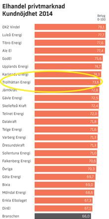 Kundnöjdhet i topp hos Trollhättan Energis kunder