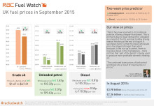 RAC Fuel Watch: September 2015 report