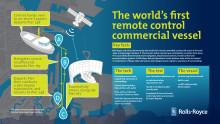 Infografikk - Verdens første fjernstyrte kommersielle fartøy