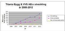 År 2012 ytterligare ett starkt tillväxtår för Titania!