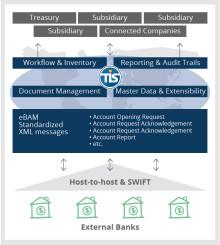 TIS präsentiert den Bank Statement Manager für automatisiertes Kontoauszugsmanagement