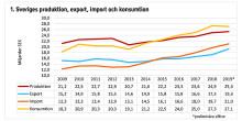 Exporten – allt större och viktigare för svensk möbelindustri