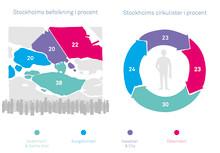 Superstark cirkulär ekonomi i Stockholm – över en kvarts miljon varor och tjänster byts och nyttjas per kvartal