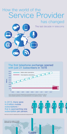 How the world of the Service Provider has changed
