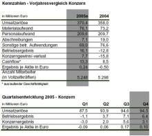 MediClin meldet vorläufige Zahlen für das Geschäftsjahr 2005