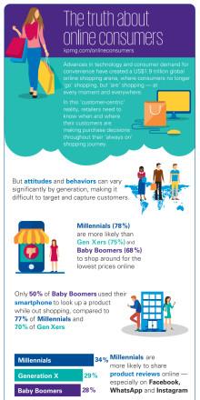 Ny rapport avslöjar konsumenters digitala köpbeteenden