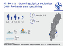 Svenska Livräddningssällskapets  preliminär sammanställning av omkomna vid drunkningsolyckor under september 2018