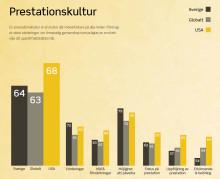 Ennovas årliga undersökning visar: Svenska företag behöver förbättra prestationskulturen