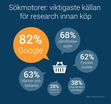 Postnord säger: Sökmotorer viktigaste källan för research innan köp