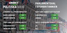 Över 70 procents chans till majoritet för Boris Johnsons parti