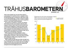 Ny statistik från Trä- och Möbelföretagen (TMF); Trähusbarometern: Prognoshöjning med reservation
