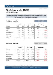 Försäljning nya bilar LLB 2019-07