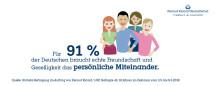 Persönliches Miteinander schlägt WhatsApp, Facebook und Co.  Trendstudie deckt Vorlieben und Gewohnheiten der Deutschen auf