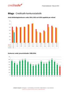 Bilaga - Creditsafe konkursstatistik januari 2016